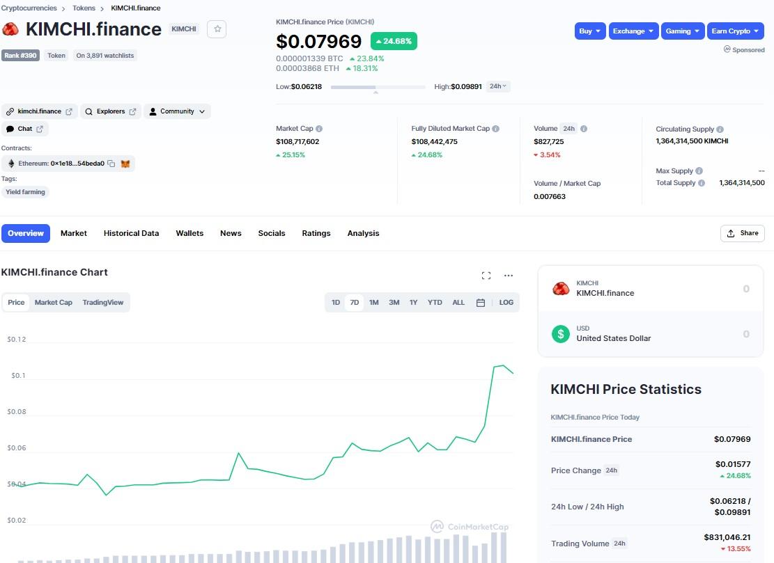 KIMCHI Token CoinMarketCap.com
