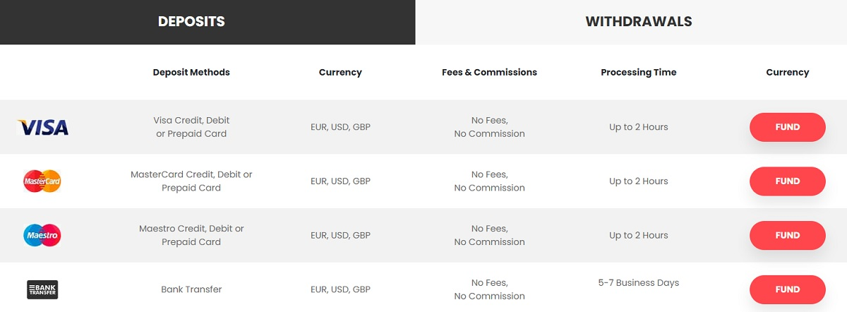 Deposits and Withdrawals at IGC Markets